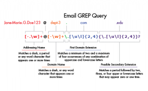 Email GREP Query Explanation and Diagram