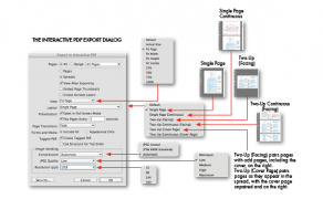 Diagram of Interactive PDF Export Dialog Options