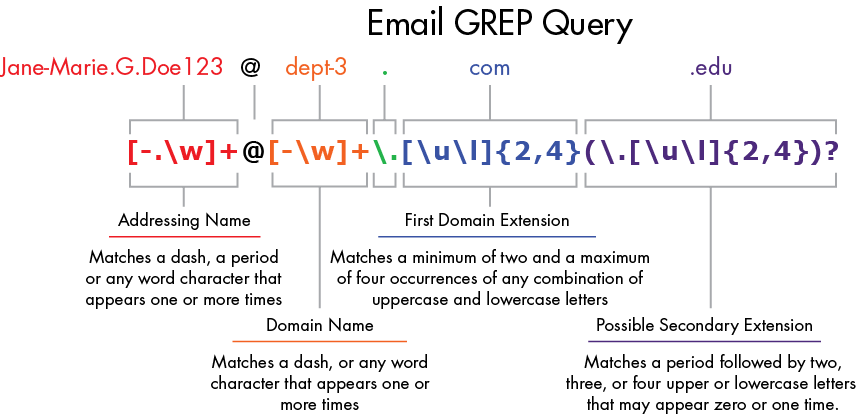 Email GREP Query